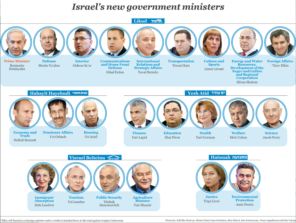 israel new gov